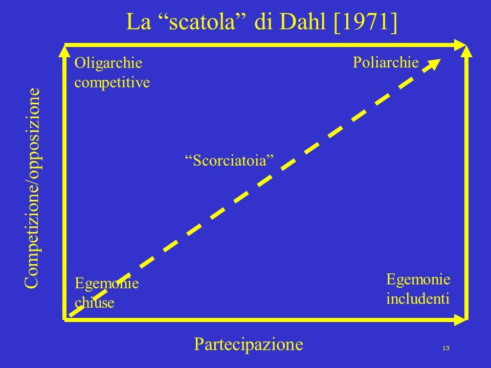 La scatola di Dahl [1971] Competizione/opposizione Partecipazione